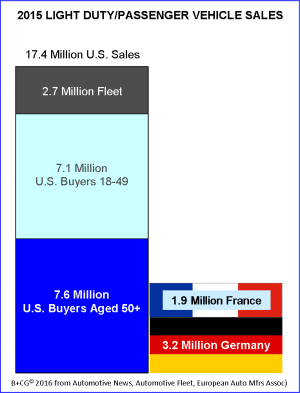 2015-us-boomers_vehicle-sales-vs-france-and-germany