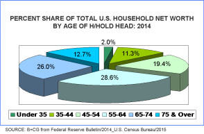 H-hold income as of Sept 2015 data