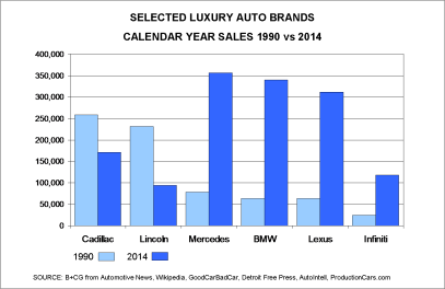 Selected Luxury Auto Brand Sales 1990 v 2014