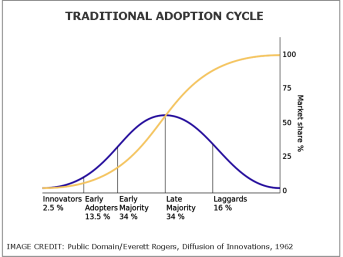 Adoption Cycle Conventional