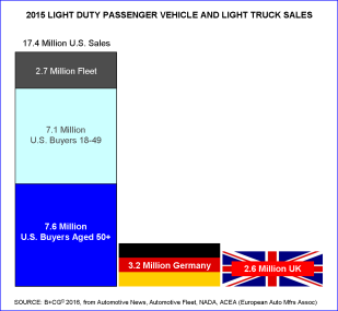 2015 Vehicle sales _ US _ Germany _ UK